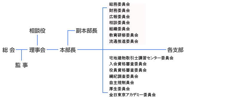 東京都本部案内図